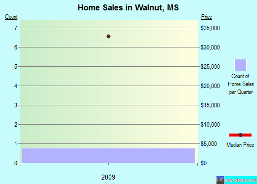 Walnut,MS real estate house value index trend