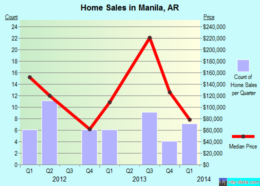 Manila,AR real estate house value index trend