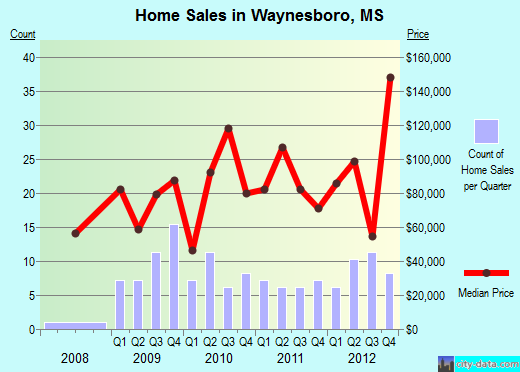 Waynesboro,MS real estate house value index trend