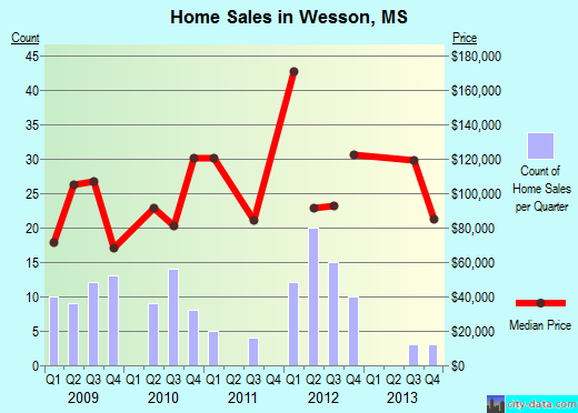 Wesson,MS real estate house value index trend