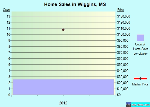 Wiggins,MS real estate house value index trend
