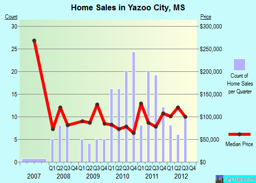 Yazoo City,MS real estate house value index trend