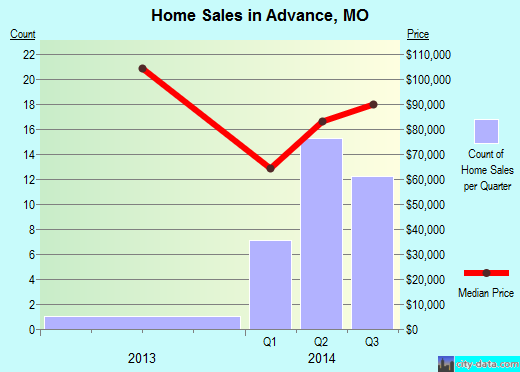 Advance,MO real estate house value index trend
