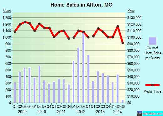 Affton,MO real estate house value index trend