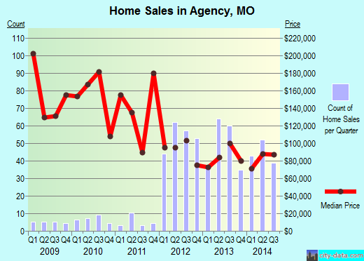 Agency,MO real estate house value index trend