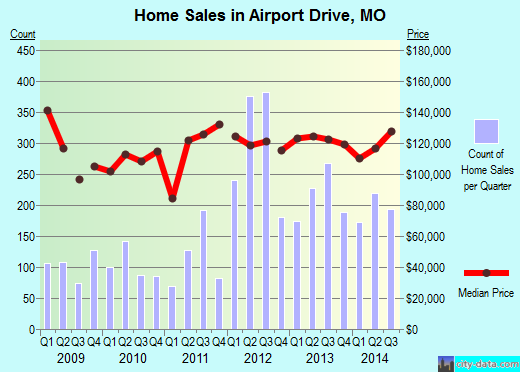 Airport Drive,MO real estate house value index trend