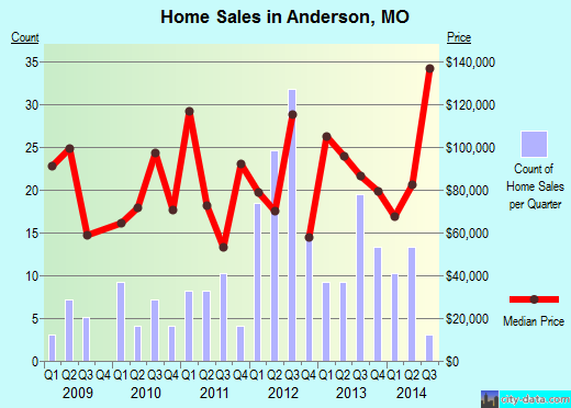 Anderson,MO real estate house value index trend