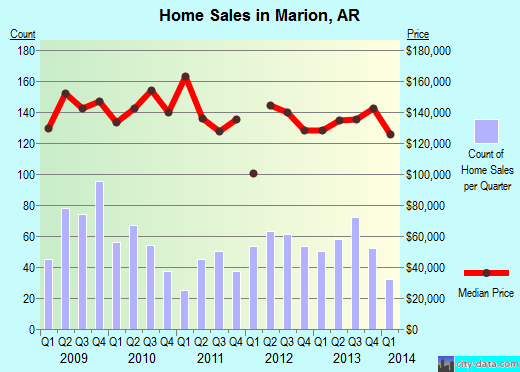 Marion,AR real estate house value index trend