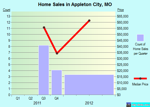 Appleton City,MO real estate house value index trend