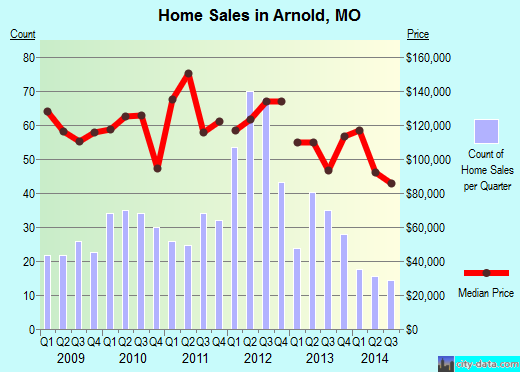 Arnold,MO real estate house value index trend