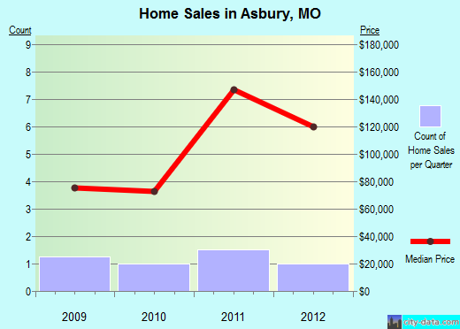 Asbury,MO real estate house value index trend