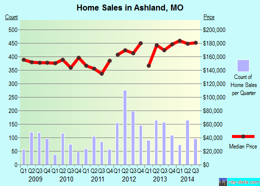 Ashland,MO real estate house value index trend
