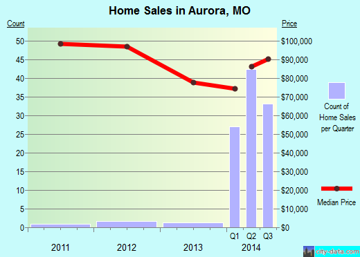 Aurora,MO real estate house value index trend
