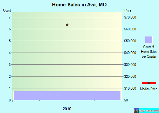 Ava,MO real estate house value index trend