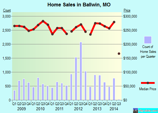 Ballwin,MO real estate house value index trend