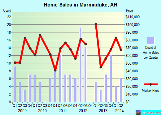 Marmaduke,AR real estate house value index trend