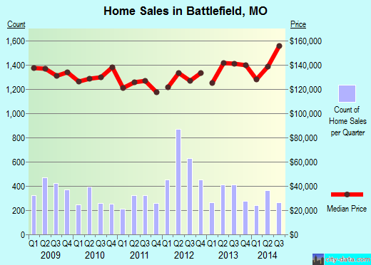 Battlefield,MO real estate house value index trend