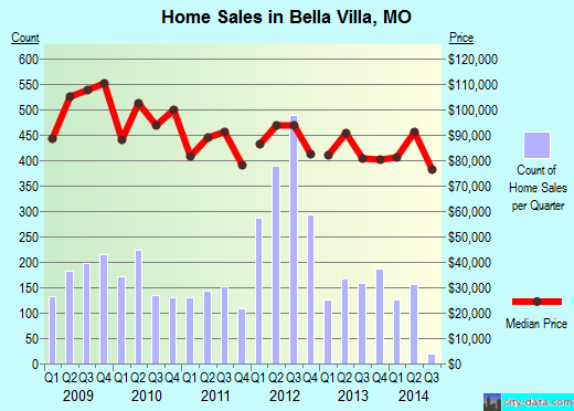 Bella Villa,MO real estate house value index trend