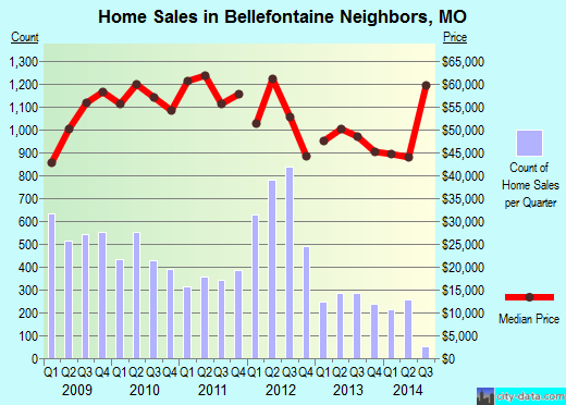 Bellefontaine Neighbors,MO real estate house value index trend