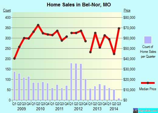 Bel-Nor,MO real estate house value index trend