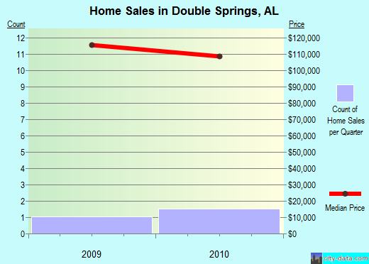 Double Springs,AL real estate house value index trend