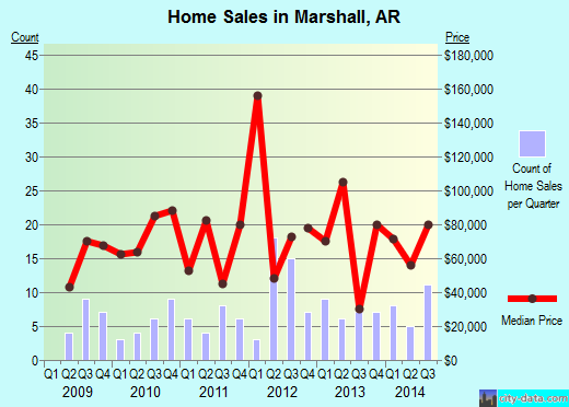 Marshall,AR index of house prices