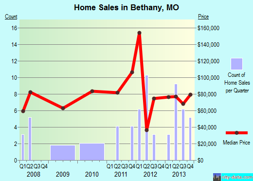 Bethany,MO real estate house value index trend
