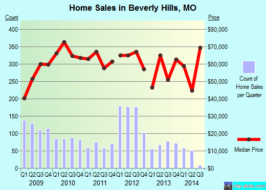Beverly Hills,MO real estate house value index trend