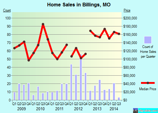 Billings,MO index of house prices