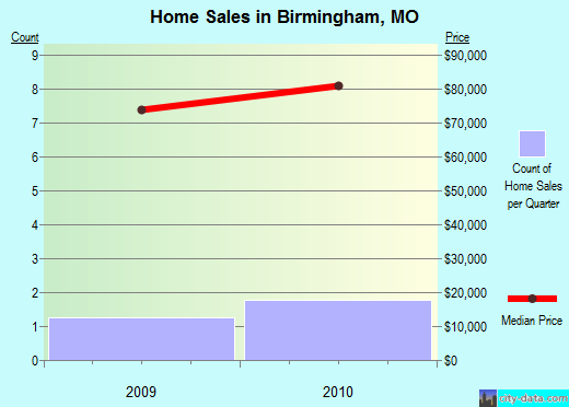 Birmingham,MO real estate house value index trend