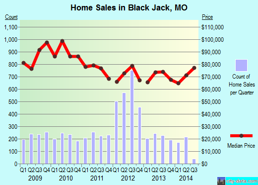 Black Jack,MO index of house prices