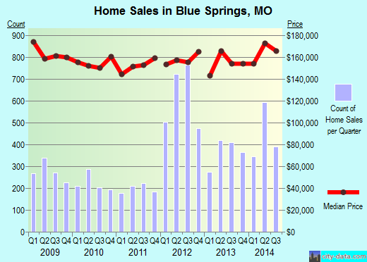 Blue Springs,MO real estate house value index trend
