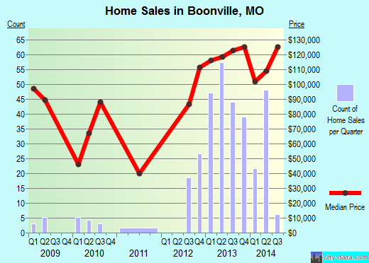 Boonville,MO index of house prices
