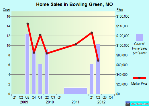 Bowling Green,MO index of house prices