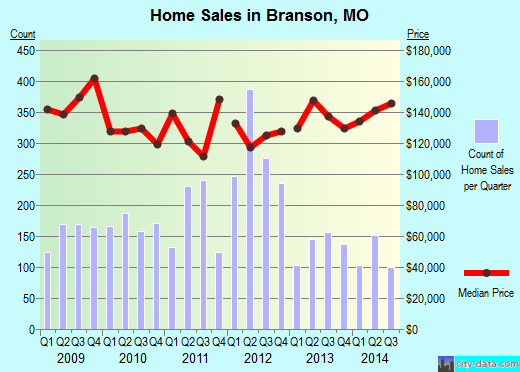 Branson,MO real estate house value index trend