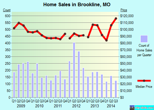Brookline,MO real estate house value index trend