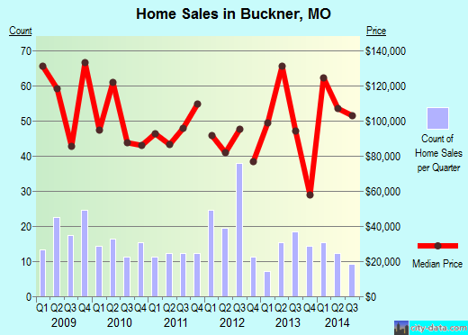 Buckner, MO index of house prices