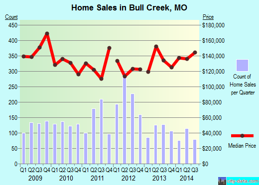 Bull Creek,MO index of house prices