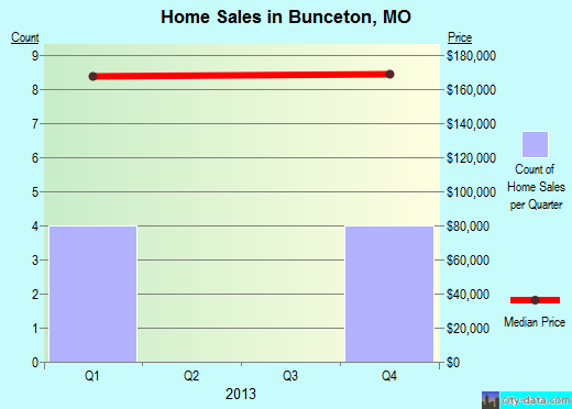 Bunceton,MO real estate house value index trend