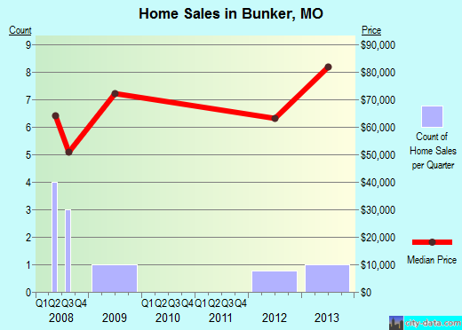 Bunker,MO real estate house value index trend