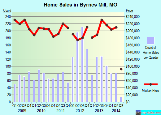 Byrnes Mill,MO real estate house value index trend