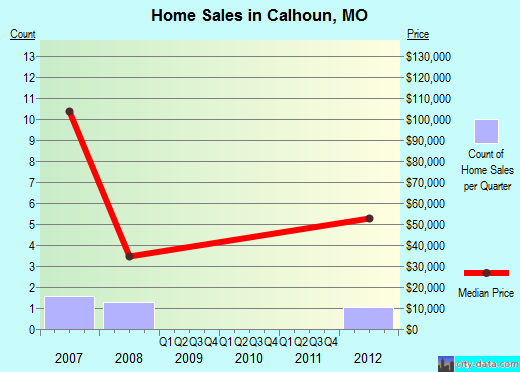 Calhoun,MO real estate house value index trend