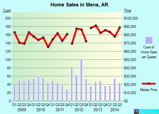 Mena,AR real estate house value index trend