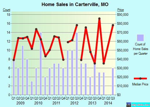 Carterville,MO real estate house value index trend