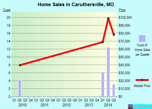 Caruthersville,MO real estate house value index trend