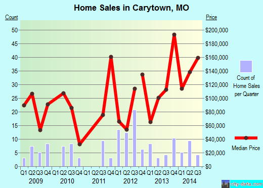 Carytown,MO real estate house value index trend