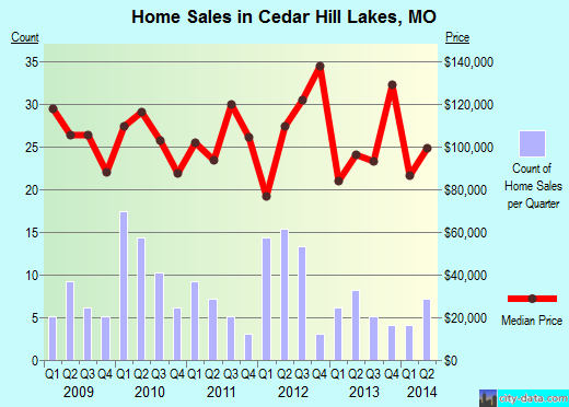 Cedar Hill Lakes,MO real estate house value index trend