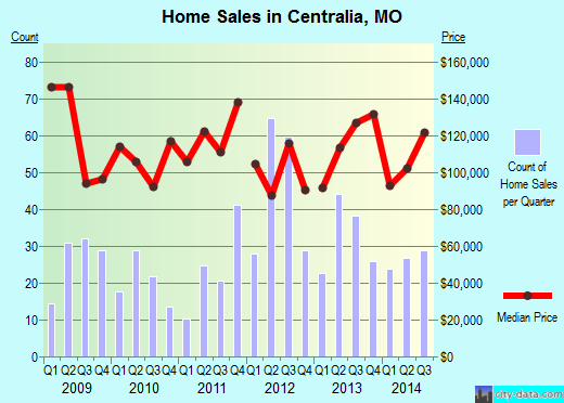 Centralia,MO real estate house value index trend