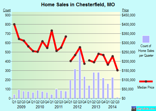 Chesterfield,MO real estate house value index trend