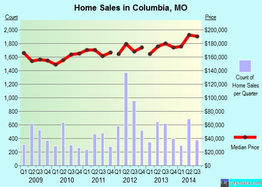 Columbia,MO real estate house value index trend